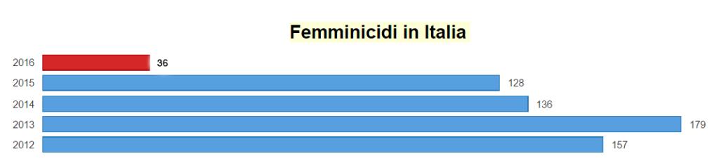 dati-femminicidio-italia-2016-lasantafuriosa