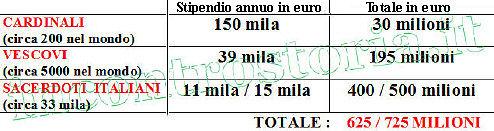 StipendiClero